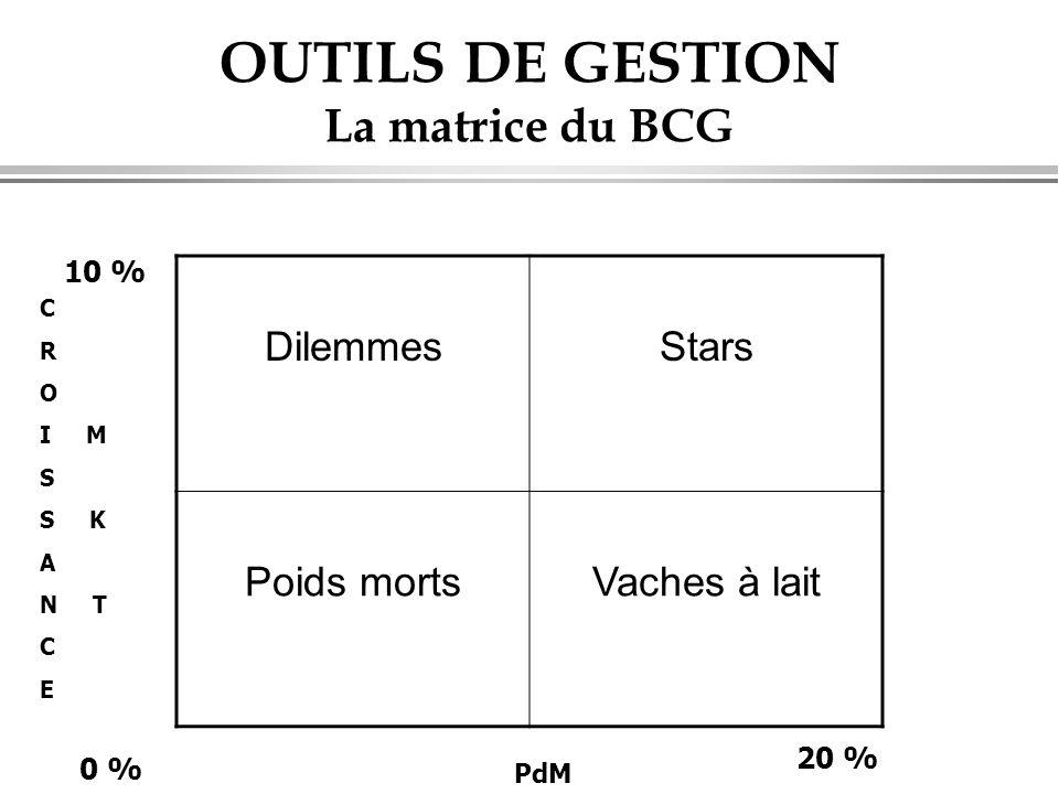 OUTILS DE GESTION La matrice du BCG C R O I M S S K A N T C E PdM DilemmesStars Poids mortsVaches à lait 20 % 0 % 10 %