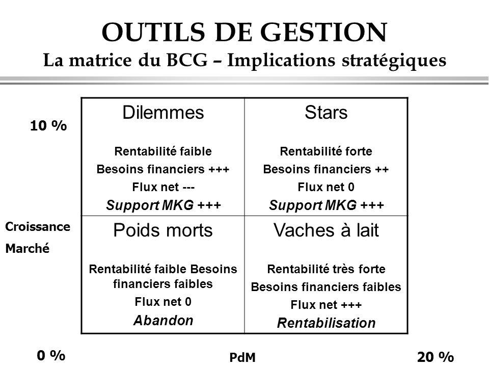 OUTILS DE GESTION La matrice du BCG – Implications stratégiques Croissance Marché PdM Dilemmes Rentabilité faible Besoins financiers +++ Flux net ---