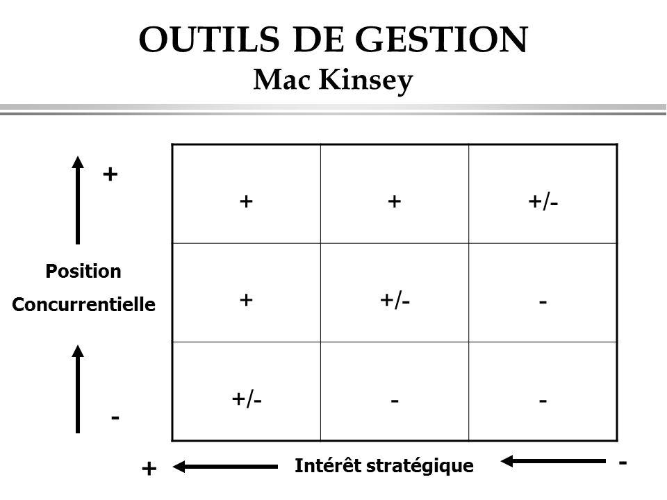 OUTILS DE GESTION Mac Kinsey +++/- + - -- Intérêt stratégique Position Concurrentielle + - - +