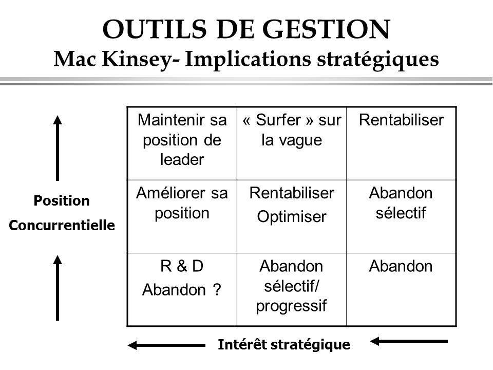 OUTILS DE GESTION Mac Kinsey- Implications stratégiques Maintenir sa position de leader « Surfer » sur la vague Rentabiliser Améliorer sa position Rentabiliser Optimiser Abandon sélectif R & D Abandon .