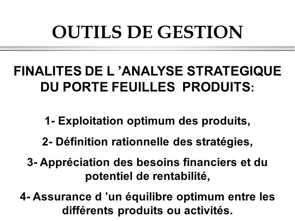 OUTILS DE GESTION FINALITES DE L 'ANALYSE STRATEGIQUE DU PORTE FEUILLES PRODUITS : 1- Exploitation optimum des produits, 2- Définition rationnelle des