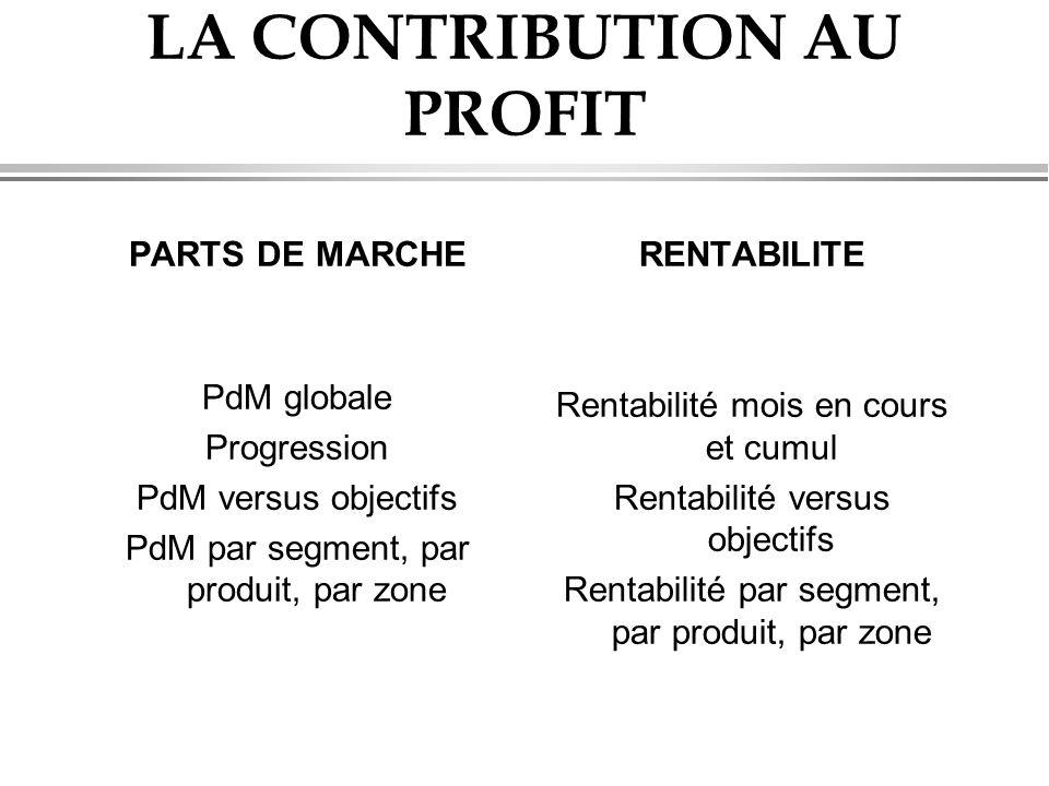 LA CONTRIBUTION AU PROFIT PARTS DE MARCHE PdM globale Progression PdM versus objectifs PdM par segment, par produit, par zone RENTABILITE Rentabilité mois en cours et cumul Rentabilité versus objectifs Rentabilité par segment, par produit, par zone