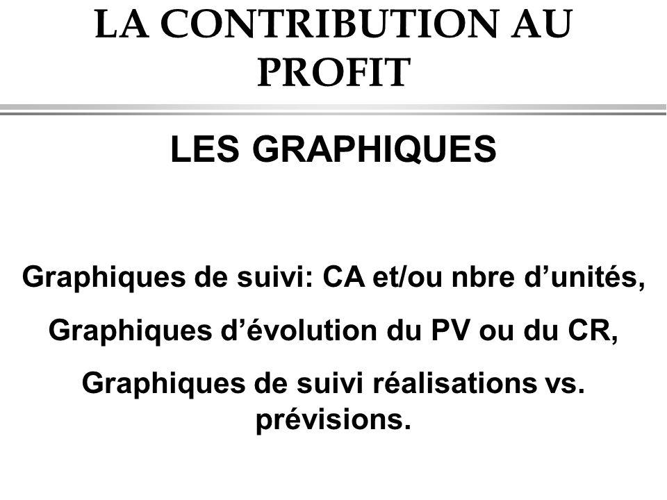 LA CONTRIBUTION AU PROFIT LES GRAPHIQUES Graphiques de suivi: CA et/ou nbre d'unités, Graphiques d'évolution du PV ou du CR, Graphiques de suivi réalisations vs.