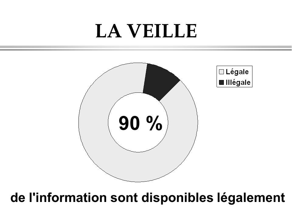 LA VEILLE 90 % de l'information sont disponibles légalement