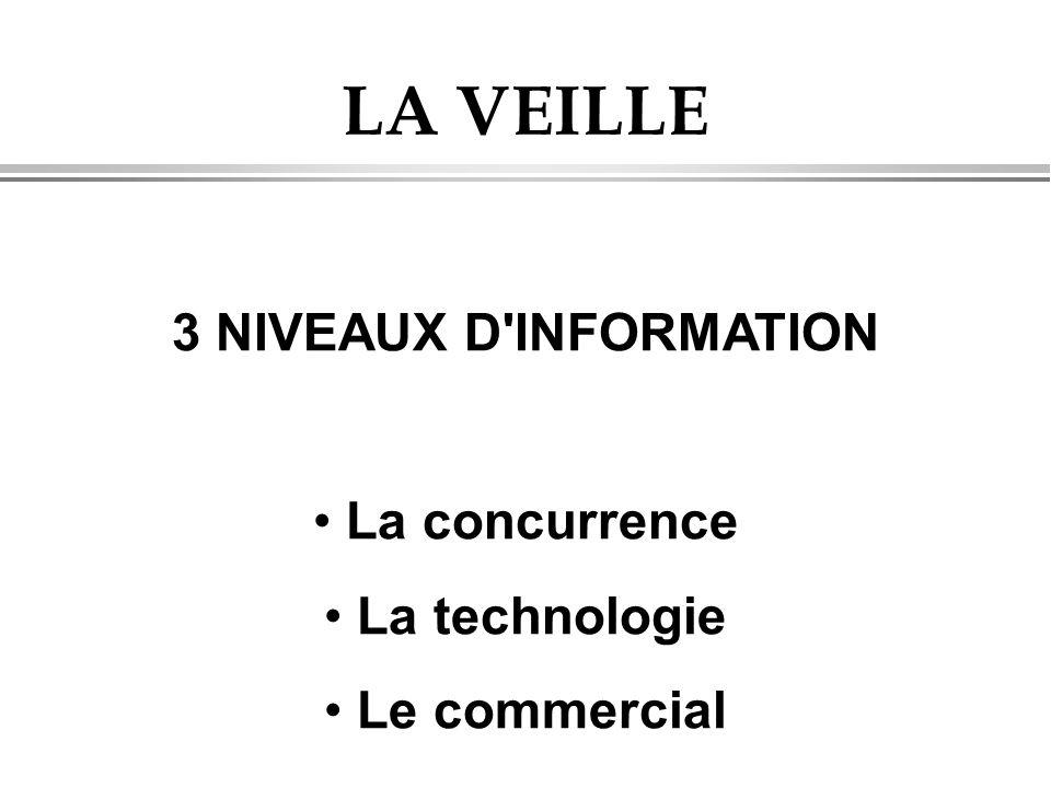 LA VEILLE 3 NIVEAUX D INFORMATION • La concurrence • La technologie • Le commercial