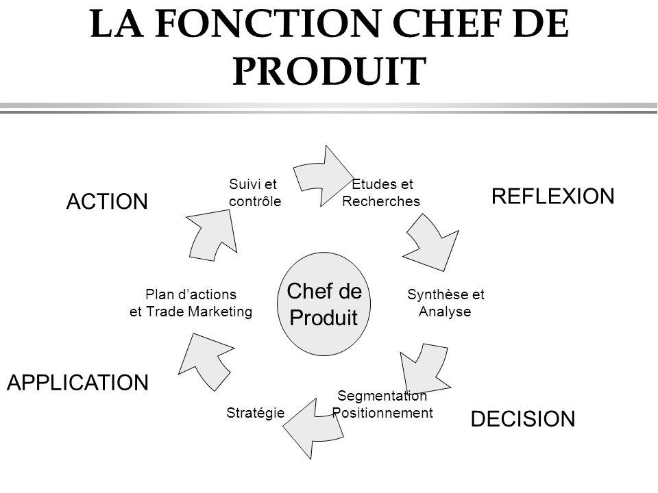 LA FONCTION CHEF DE PRODUIT Etudes et Recherches Synthèse et Analyse Segmentation PositionnementStratégie Plan d'actions et Trade Marketing Suivi et c