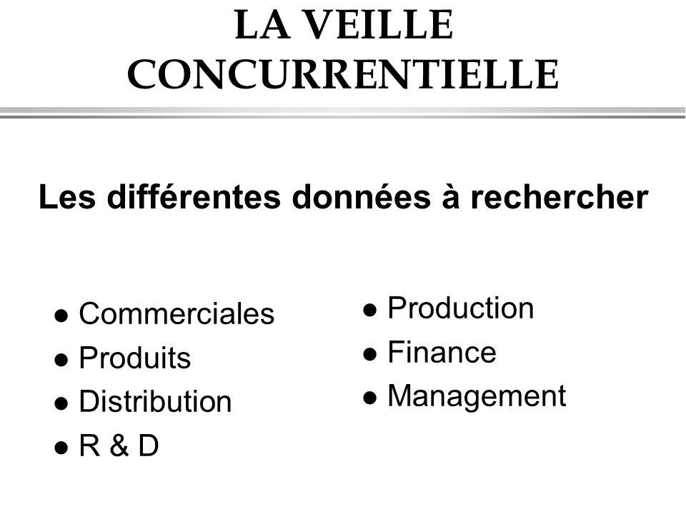 LA VEILLE CONCURRENTIELLE l Commerciales l Produits l Distribution l R & D l Production l Finance l Management Les différentes données à rechercher