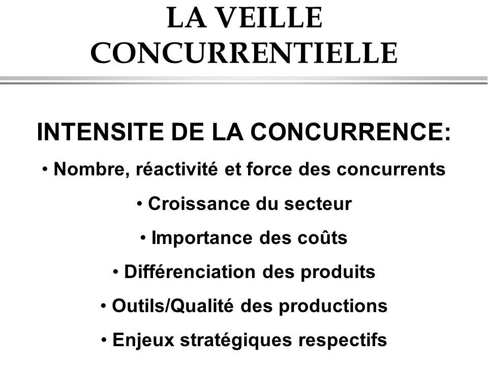 LA VEILLE CONCURRENTIELLE INTENSITE DE LA CONCURRENCE: • Nombre, réactivité et force des concurrents • Croissance du secteur • Importance des coûts •