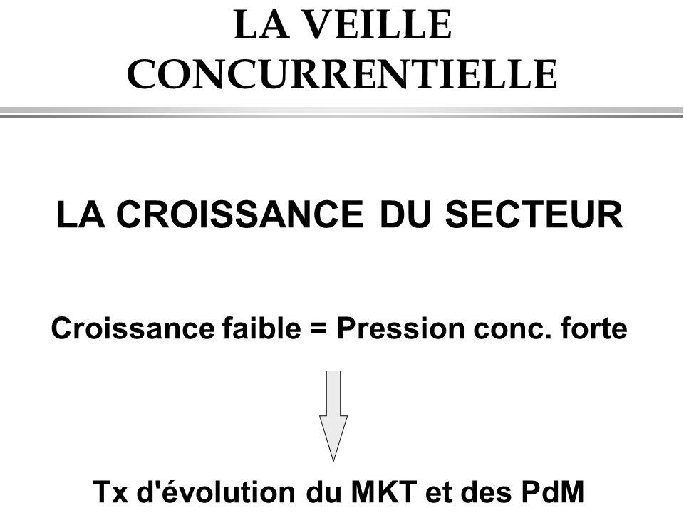 LA VEILLE CONCURRENTIELLE LA CROISSANCE DU SECTEUR Croissance faible = Pression conc. forte Tx d'évolution du MKT et des PdM