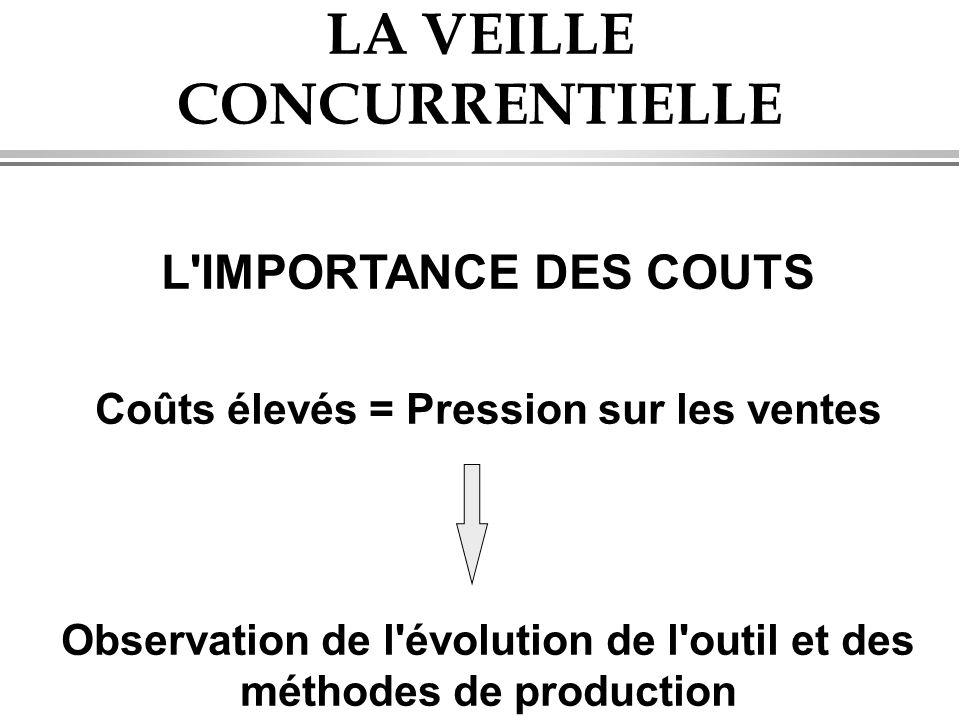 LA VEILLE CONCURRENTIELLE L'IMPORTANCE DES COUTS Coûts élevés = Pression sur les ventes Observation de l'évolution de l'outil et des méthodes de produ