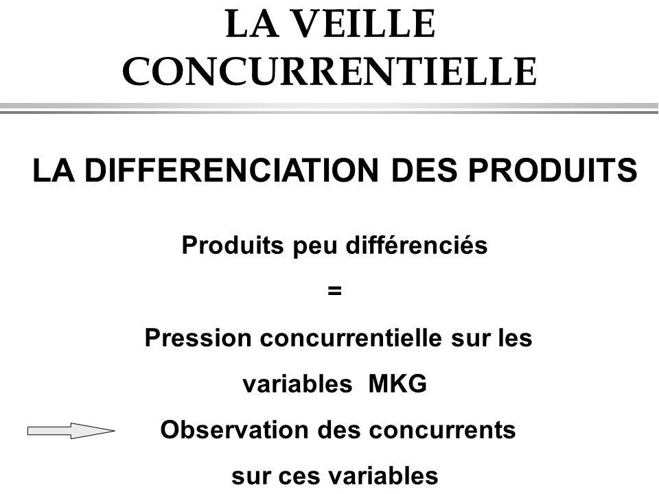 LA VEILLE CONCURRENTIELLE LA DIFFERENCIATION DES PRODUITS Produits peu différenciés = Pression concurrentielle sur les variables MKG Observation des concurrents sur ces variables