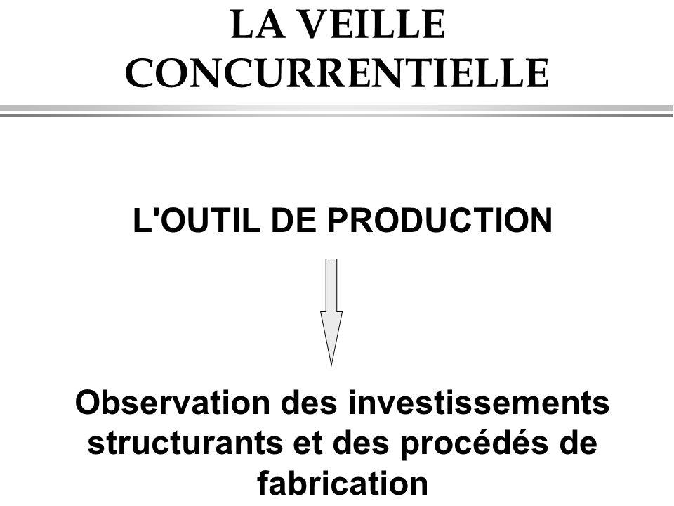 LA VEILLE CONCURRENTIELLE L'OUTIL DE PRODUCTION Observation des investissements structurants et des procédés de fabrication
