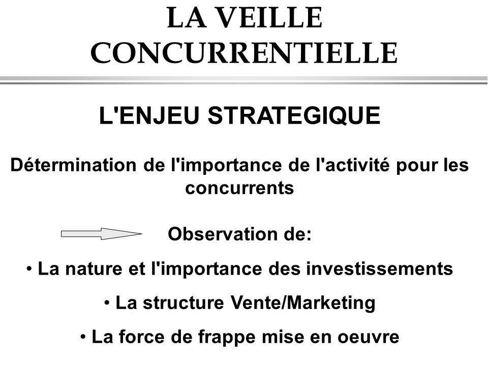 LA VEILLE CONCURRENTIELLE L'ENJEU STRATEGIQUE Détermination de l'importance de l'activité pour les concurrents Observation de: • La nature et l'import