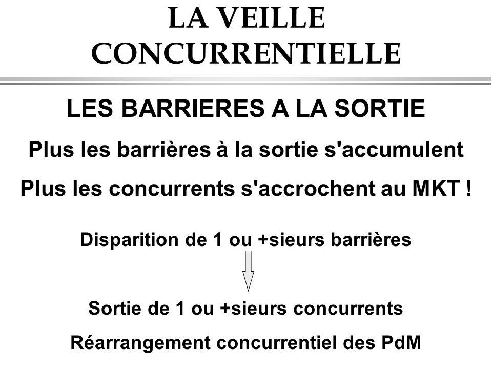LA VEILLE CONCURRENTIELLE LES BARRIERES A LA SORTIE Plus les barrières à la sortie s accumulent Plus les concurrents s accrochent au MKT .