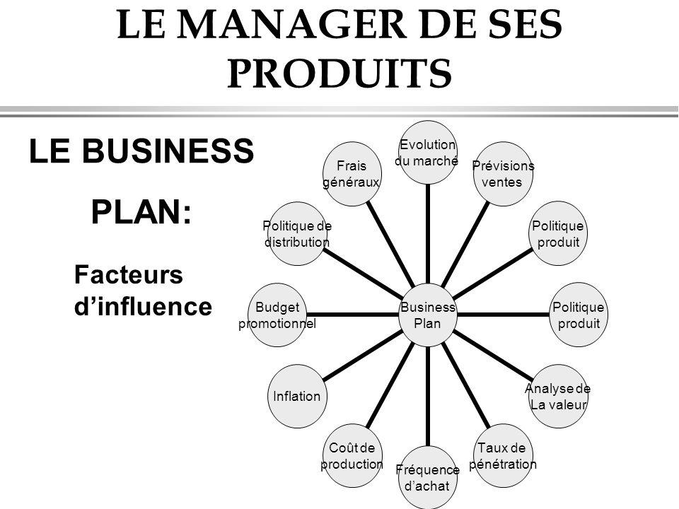 LE MANAGER DE SES PRODUITS LE BUSINESS PLAN: Business Plan Evolution du marché Prévisions ventes Politique produit Politique produit Analyse de La val