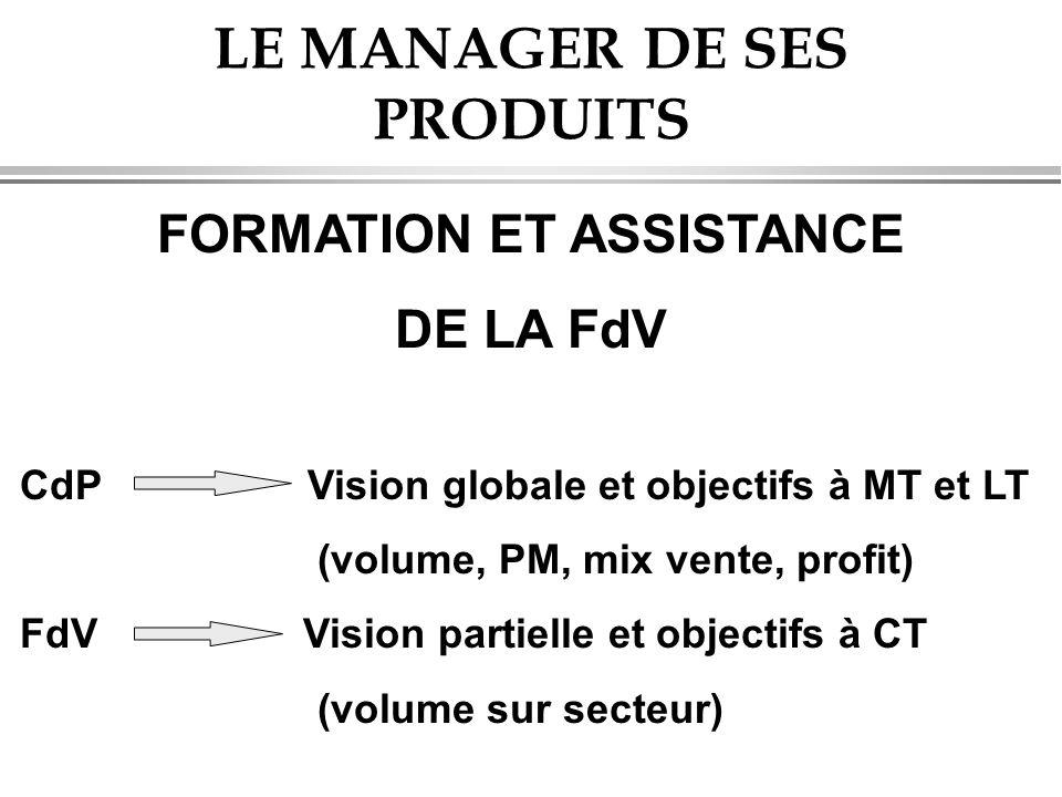 LE MANAGER DE SES PRODUITS FORMATION ET ASSISTANCE DE LA FdV CdP Vision globale et objectifs à MT et LT (volume, PM, mix vente, profit) FdV Vision partielle et objectifs à CT (volume sur secteur)