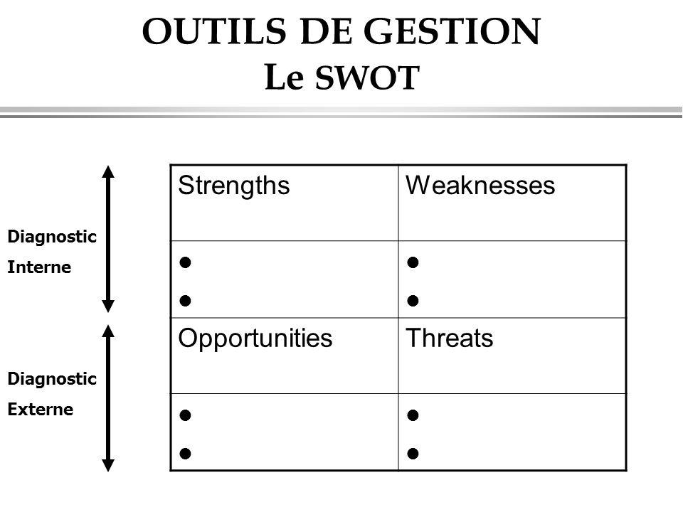 OUTILS DE GESTION Le SWOT StrengthsWeaknesses l l l l l l l l OpportunitiesThreats l l l l l l l l Diagnostic Interne Diagnostic Externe