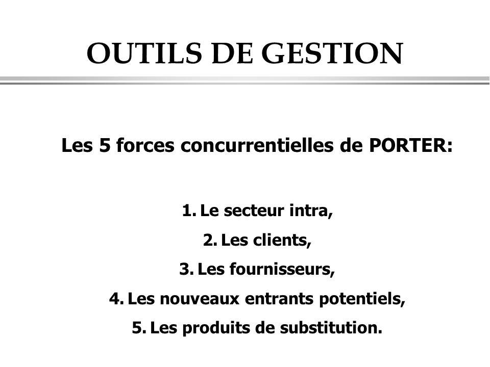 OUTILS DE GESTION Les 5 forces concurrentielles de PORTER: 1.Le secteur intra, 2.Les clients, 3.Les fournisseurs, 4.Les nouveaux entrants potentiels, 5.Les produits de substitution.