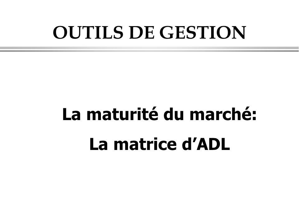 OUTILS DE GESTION La maturité du marché: La matrice d'ADL