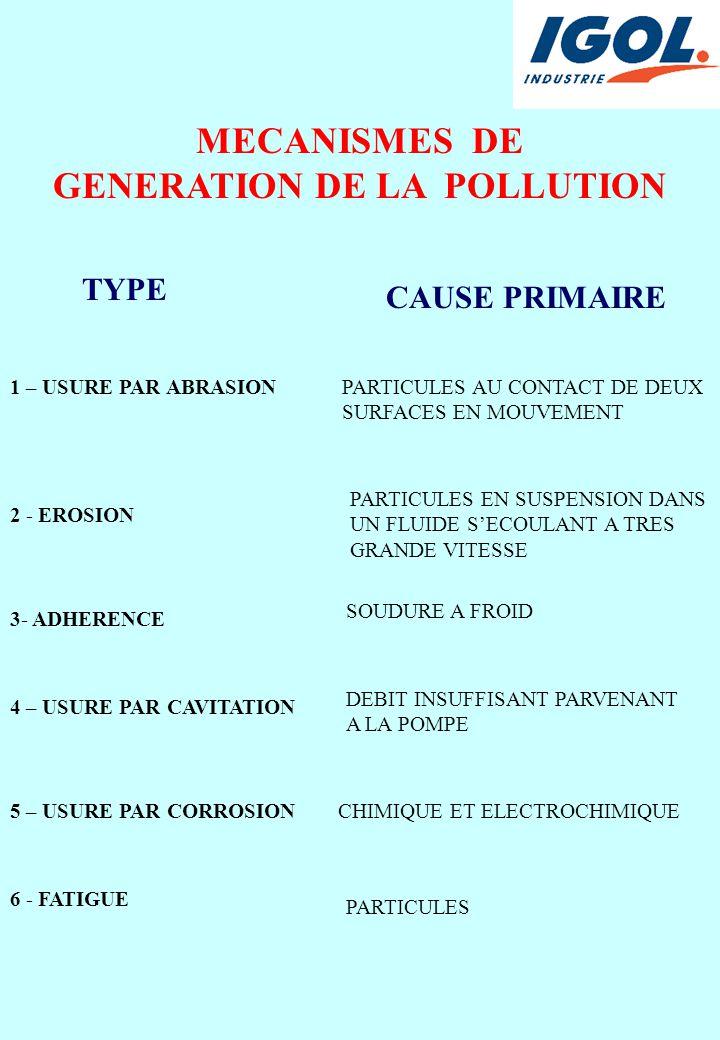 MECANISMES DE GENERATION DE LA POLLUTION TYPE CAUSE PRIMAIRE 1 – USURE PAR ABRASIONPARTICULES AU CONTACT DE DEUX SURFACES EN MOUVEMENT 2 - EROSION PARTICULES EN SUSPENSION DANS UN FLUIDE S'ECOULANT A TRES GRANDE VITESSE 3- ADHERENCE SOUDURE A FROID 4 – USURE PAR CAVITATION DEBIT INSUFFISANT PARVENANT A LA POMPE 5 – USURE PAR CORROSIONCHIMIQUE ET ELECTROCHIMIQUE 6 - FATIGUE PARTICULES