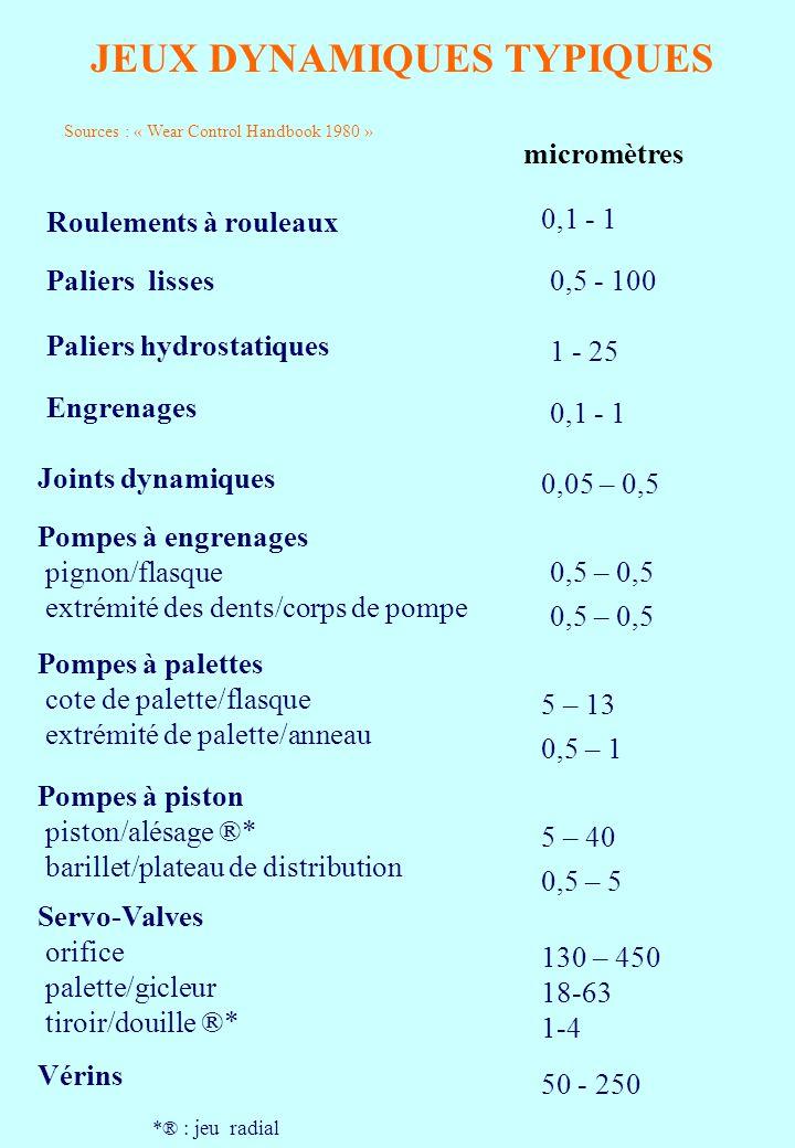 JEUX DYNAMIQUES TYPIQUES Sources : « Wear Control Handbook 1980 » micromètres Roulements à rouleaux 0,1 - 1 Paliers lisses0,5 - 100 Paliers hydrostatiques 1 - 25 Engrenages 0,1 - 1 Joints dynamiques 0,05 – 0,5 Pompes à engrenages pignon/flasque extrémité des dents/corps de pompe 0,5 – 0,5 Pompes à palettes cote de palette/flasque extrémité de palette/anneau 5 – 13 0,5 – 1 Pompes à piston piston/alésage ®* barillet/plateau de distribution 5 – 40 0,5 – 5 Servo-Valves orifice palette/gicleur tiroir/douille ®* 130 – 450 18-63 1-4 Vérins 50 - 250 *® : jeu radial