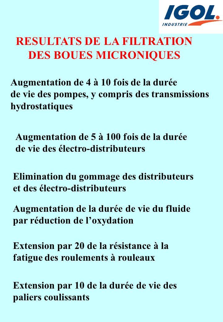 RESULTATS DE LA FILTRATION DES BOUES MICRONIQUES Augmentation de 4 à 10 fois de la durée de vie des pompes, y compris des transmissions hydrostatiques Augmentation de 5 à 100 fois de la durée de vie des électro-distributeurs Elimination du gommage des distributeurs et des électro-distributeurs Augmentation de la durée de vie du fluide par réduction de l'oxydation Extension par 20 de la résistance à la fatigue des roulements à rouleaux Extension par 10 de la durée de vie des paliers coulissants