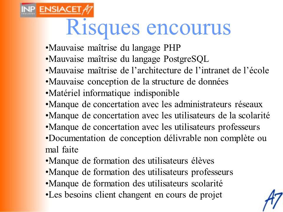 Risques encourus •Mauvaise maîtrise du langage PHP •Mauvaise maîtrise du langage PostgreSQL •Mauvaise maîtrise de l'architecture de l'intranet de l'éc