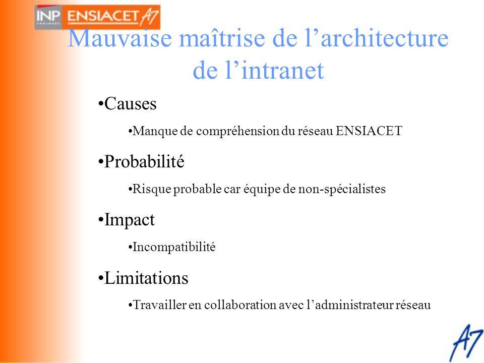 Mauvaise maîtrise de l'architecture de l'intranet •Causes •Manque de compréhension du réseau ENSIACET •Probabilité •Risque probable car équipe de non-
