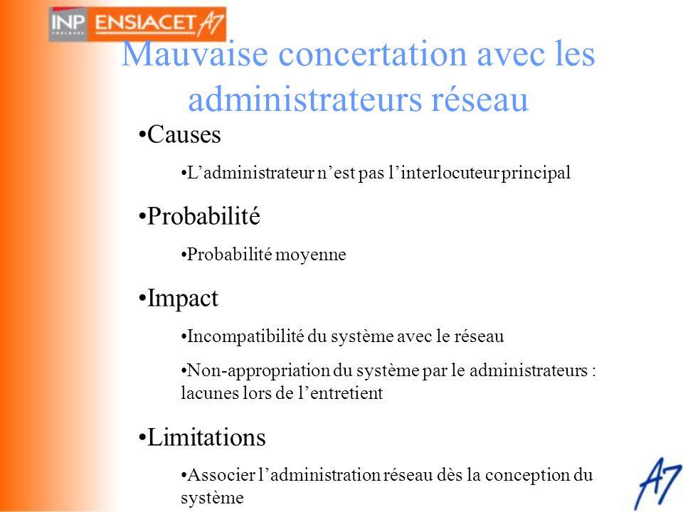 Mauvaise concertation avec les administrateurs réseau •Causes •L'administrateur n'est pas l'interlocuteur principal •Probabilité •Probabilité moyenne