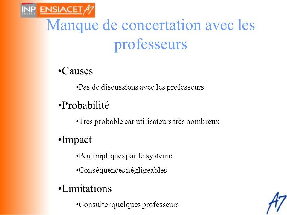Manque de concertation avec les professeurs •Causes •Pas de discussions avec les professeurs •Probabilité •Très probable car utilisateurs très nombreu
