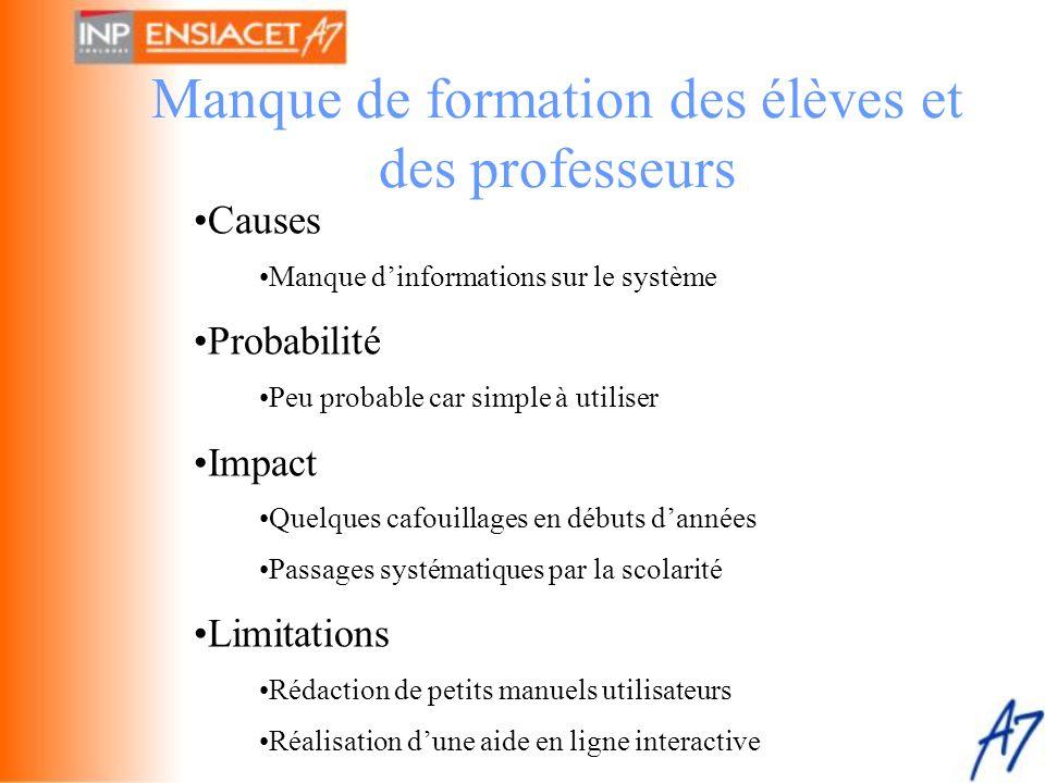 Manque de formation des élèves et des professeurs •Causes •Manque d'informations sur le système •Probabilité •Peu probable car simple à utiliser •Impa