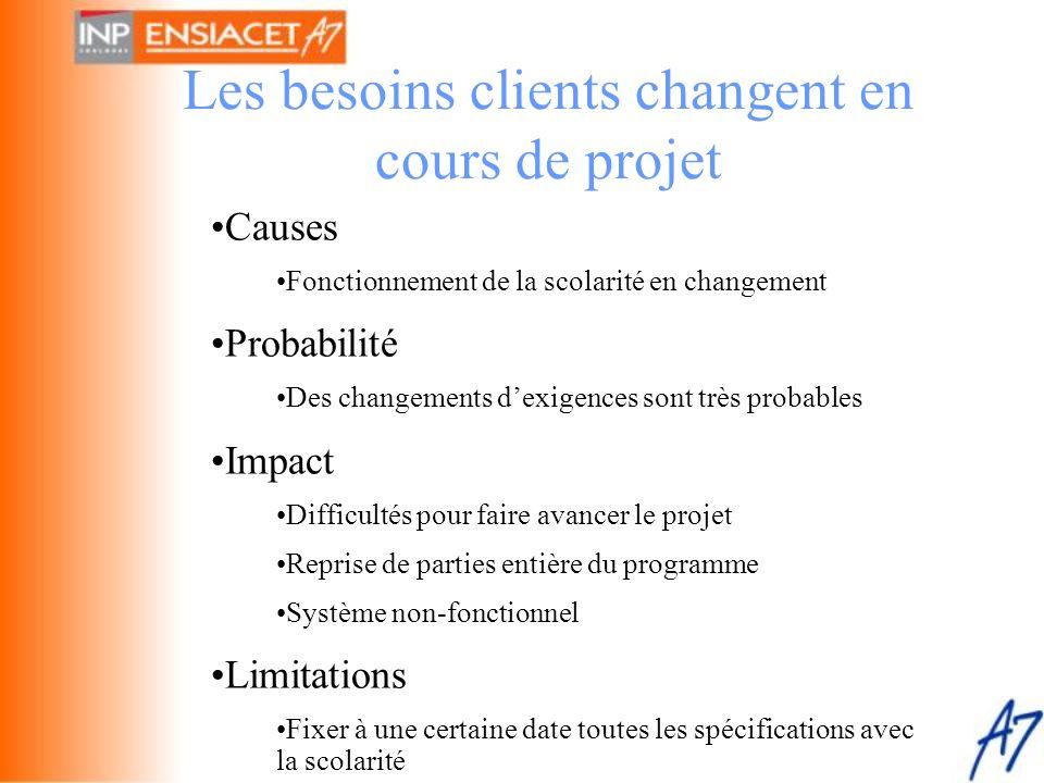 Les besoins clients changent en cours de projet •Causes •Fonctionnement de la scolarité en changement •Probabilité •Des changements d'exigences sont t