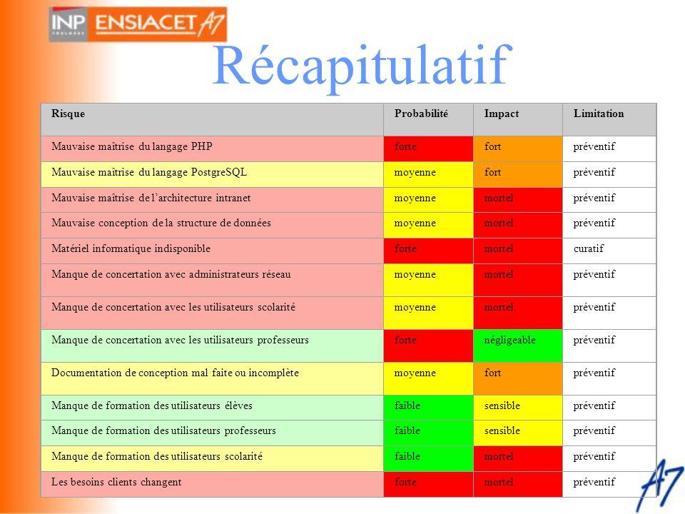 Récapitulatif RisqueProbabilitéImpactLimitation Mauvaise maîtrise du langage PHPfortefortpréventif Mauvaise maîtrise du langage PostgreSQLmoyennefortp