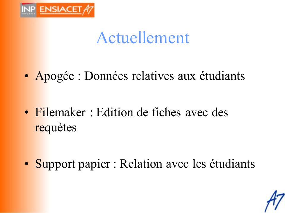 Actuellement •Apogée : Données relatives aux étudiants •Filemaker : Edition de fiches avec des requètes •Support papier : Relation avec les étudiants
