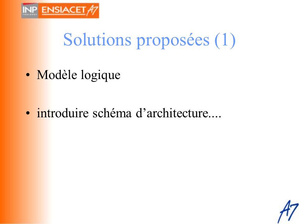 Solutions proposées (1) •Modèle logique •introduire schéma d'architecture....