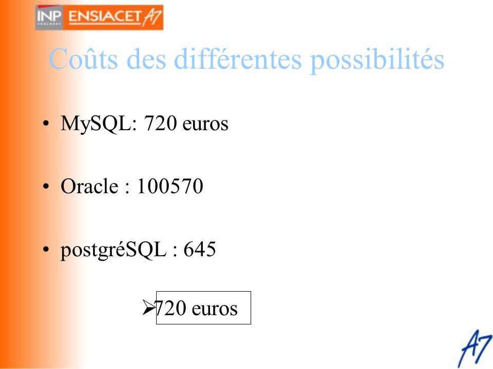 Coûts des différentes possibilités •MySQL: 720 euros •Oracle : 100570 •postgréSQL : 645  720 euros