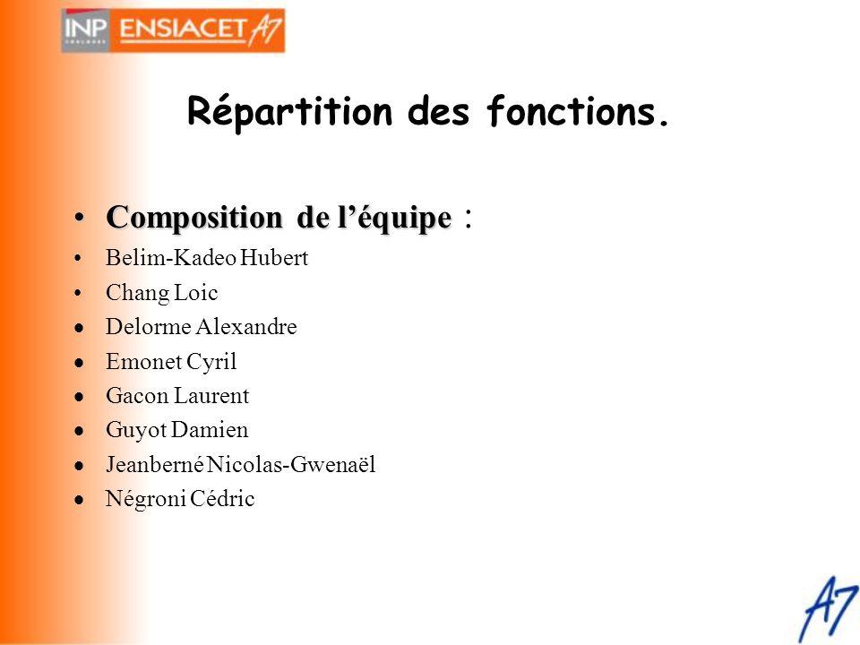 Répartition des fonctions. •Composition de l'équipe •Composition de l'équipe : •Belim-Kadeo Hubert •Chang Loic  Delorme Alexandre  Emonet Cyril  Ga