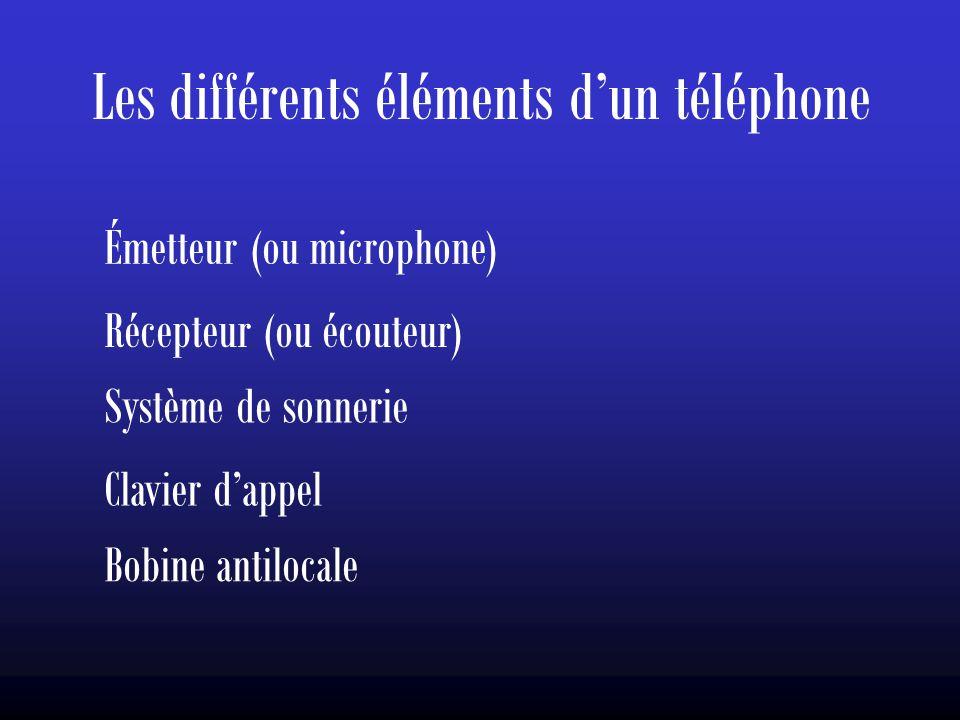 Les différents éléments d'un téléphone Émetteur (ou microphone) Récepteur (ou écouteur) Système de sonnerie Clavier d'appel Bobine antilocale