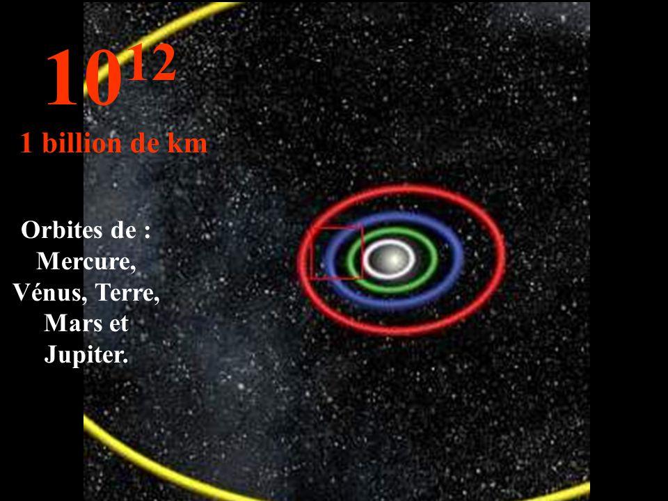 10 11 100 millions de km Orbites de : Vénus, Terre et Mars.