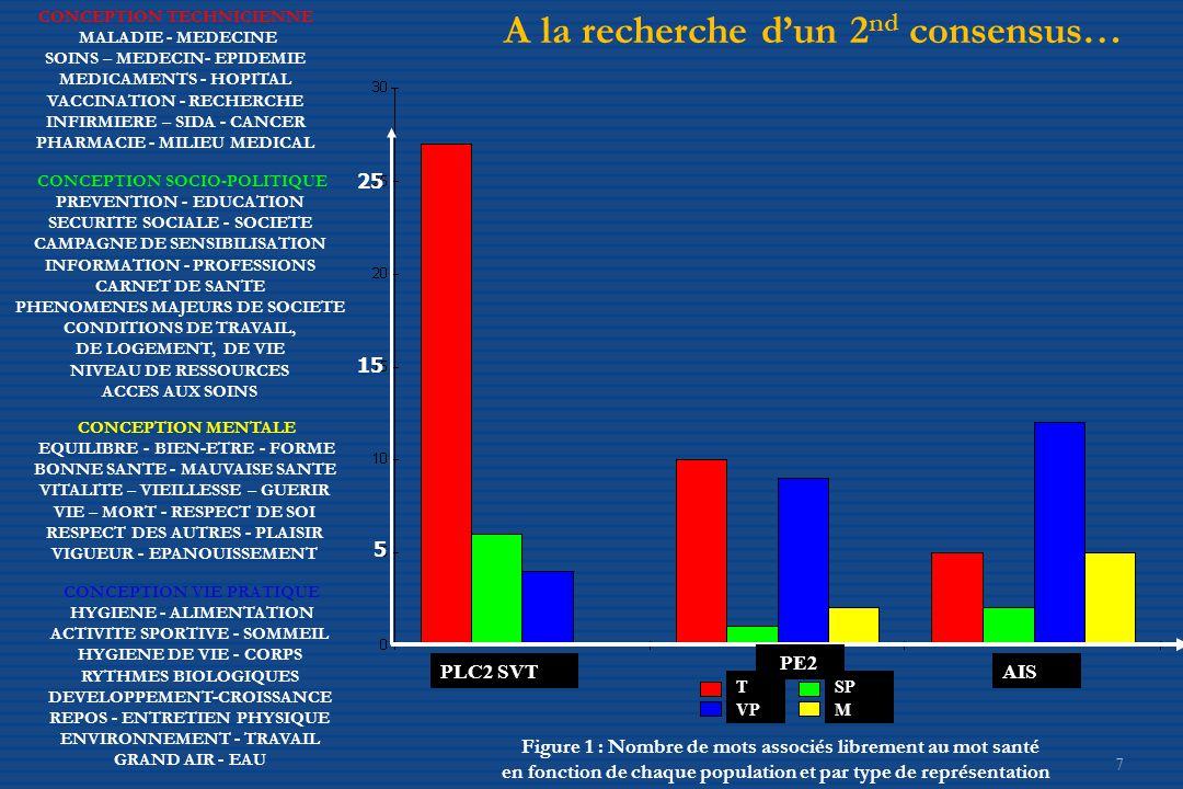 7 Figure 1 : Nombre de mots associés librement au mot santé en fonction de chaque population et par type de représentation 25 5 15 T VP SP M PLC2 SVT PE2 AIS CONCEPTION MENTALE EQUILIBRE - BIEN-ETRE - FORME BONNE SANTE - MAUVAISE SANTE VITALITE – VIEILLESSE – GUERIR VIE – MORT - RESPECT DE SOI RESPECT DES AUTRES - PLAISIR VIGUEUR - EPANOUISSEMENT CONCEPTION TECHNICIENNE MALADIE - MEDECINE SOINS – MEDECIN- EPIDEMIE MEDICAMENTS - HOPITAL VACCINATION - RECHERCHE INFIRMIERE – SIDA - CANCER PHARMACIE - MILIEU MEDICAL CONCEPTION VIE PRATIQUE HYGIENE - ALIMENTATION ACTIVITE SPORTIVE - SOMMEIL HYGIENE DE VIE - CORPS RYTHMES BIOLOGIQUES DEVELOPPEMENT-CROISSANCE REPOS - ENTRETIEN PHYSIQUE ENVIRONNEMENT - TRAVAIL GRAND AIR - EAU CONCEPTION SOCIO-POLITIQUE PREVENTION - EDUCATION SECURITE SOCIALE - SOCIETE CAMPAGNE DE SENSIBILISATION INFORMATION - PROFESSIONS CARNET DE SANTE PHENOMENES MAJEURS DE SOCIETE CONDITIONS DE TRAVAIL, DE LOGEMENT, DE VIE NIVEAU DE RESSOURCES ACCES AUX SOINS A la recherche d'un 2 nd consensus…