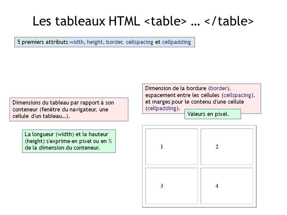 Les tableaux HTML … 5 premiers attributs width, height, border, cellspacing et cellpadding Dimensions du tableau par rapport à son conteneur (fenêtre