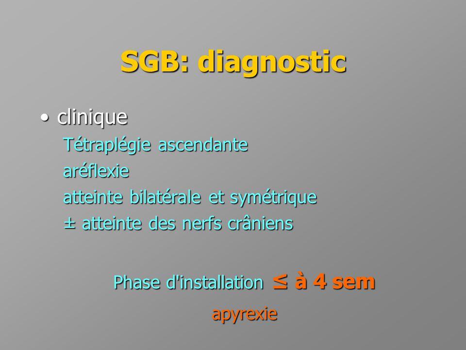 SGB: diagnostic •clinique Tétraplégie ascendante aréflexie atteinte bilatérale et symétrique ± atteinte des nerfs crâniens Phase d'installation ≤ à 4