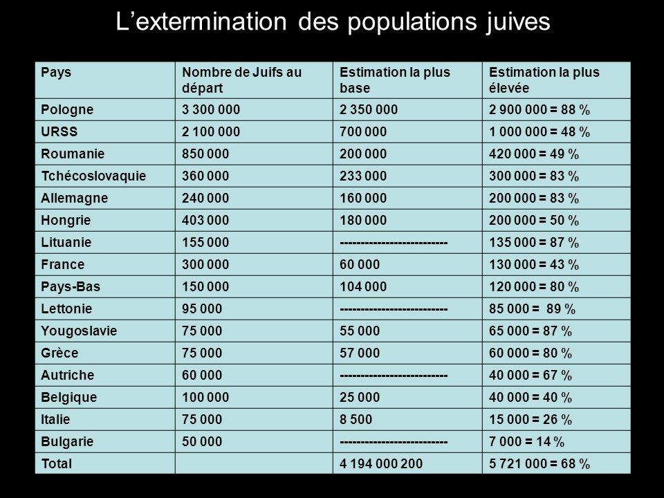 L'extermination des populations juives PaysNombre de Juifs au départ Estimation la plus base Estimation la plus élevée Pologne3 300 0002 350 0002 900 000 = 88 % URSS2 100 000700 0001 000 000 = 48 % Roumanie850 000200 000420 000 = 49 % Tchécoslovaquie360 000233 000300 000 = 83 % Allemagne240 000160 000200 000 = 83 % Hongrie403 000180 000200 000 = 50 % Lituanie155 000--------------------------135 000 = 87 % France300 00060 000130 000 = 43 % Pays-Bas150 000104 000120 000 = 80 % Lettonie95 000--------------------------85 000 = 89 % Yougoslavie75 00055 00065 000 = 87 % Grèce75 00057 00060 000 = 80 % Autriche60 000--------------------------40 000 = 67 % Belgique100 00025 00040 000 = 40 % Italie75 0008 50015 000 = 26 % Bulgarie50 000--------------------------7 000 = 14 % Total4 194 000 2005 721 000 = 68 %