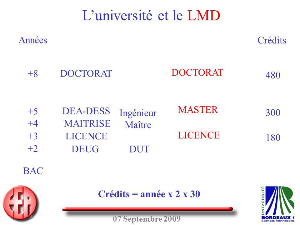 07 Septembre 2009 DEUG LICENCE MAITRISE DEA-DESS DOCTORAT DUT Ingénieur Maître BAC +2 +3 +4 +5 +8 Années LICENCE MASTER DOCTORAT Crédits 180 300 480 C