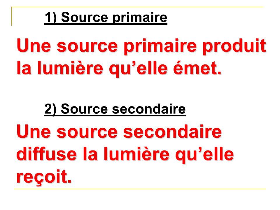 1) Source primaire Une source primaire produit la lumière qu'elle émet. 2) Source secondaire Une source secondaire diffuse la lumière qu'elle reçoit.