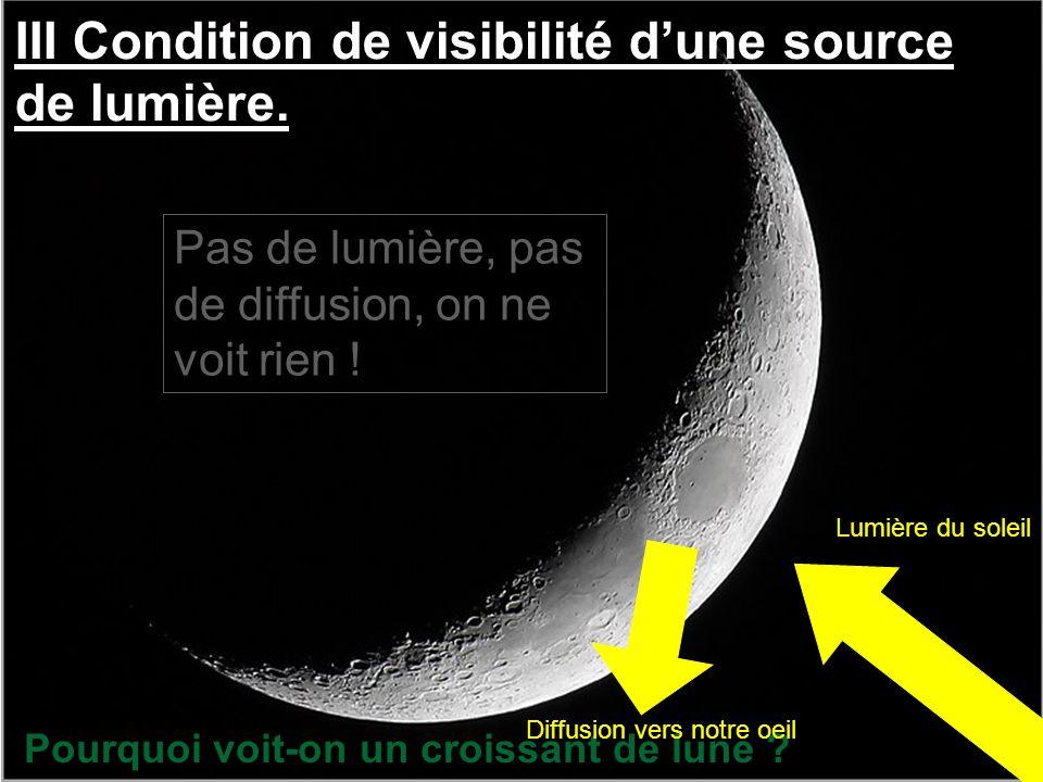 III Condition de visibilité d'une source de lumière. Pourquoi voit-on un croissant de lune ? Lumière du soleil Diffusion vers notre oeil Pas de lumièr