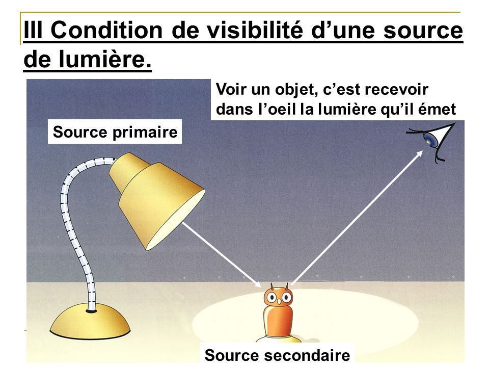 III Condition de visibilité d'une source de lumière. Source primaire Source secondaire Voir un objet, c'est recevoir dans l'oeil la lumière qu'il émet