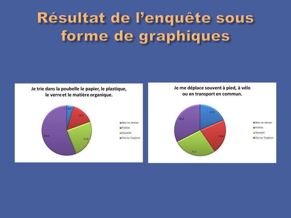 Dépouillement du sondage