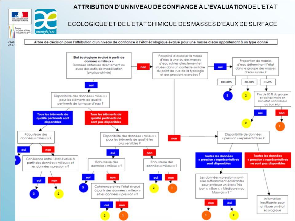 ATTRIBUTION D'UN NIVEAU DE CONFIANCE A L'EVALUATION DE L'ETAT ECOLOGIQUE ET DE L'ETAT CHIMIQUE DES MASSES D'EAUX DE SURFACE
