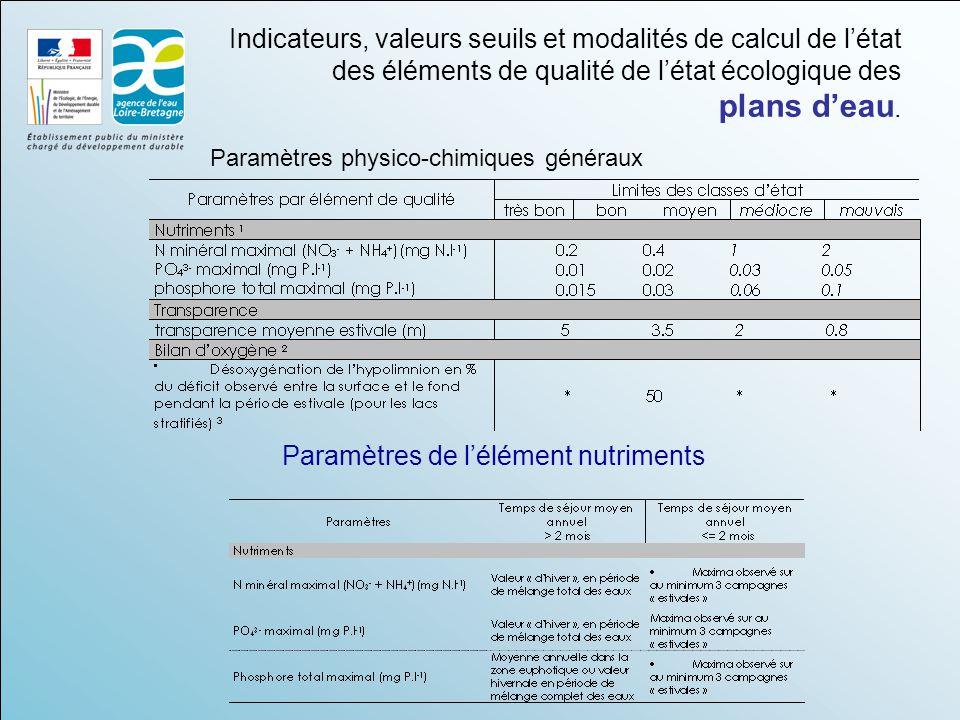Indicateurs, valeurs seuils et modalités de calcul de l'état des éléments de qualité de l'état écologique des plans d'eau. Paramètres physico-chimique